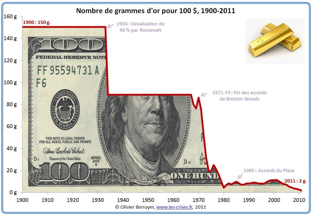 graphe dollar-en-or-depuis-1900