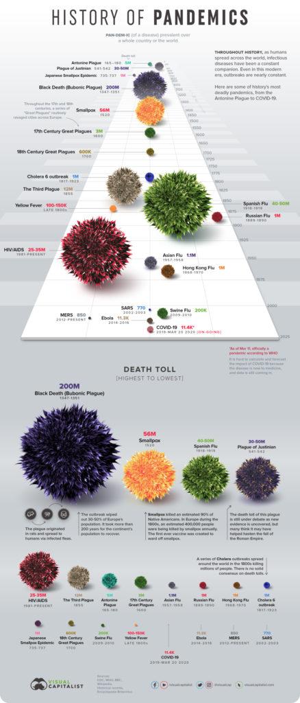 virus les plus mortels coronavirus pandemie infographie DeadliestPandemics-Infographic-13