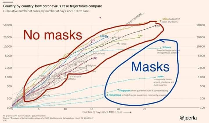 coronavirus masque no-masque corrélation